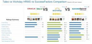 Taleo vs Workday HRMS vs Success factors comparison