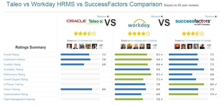 Taleo vs Workday HRMS vs Success factors comparison